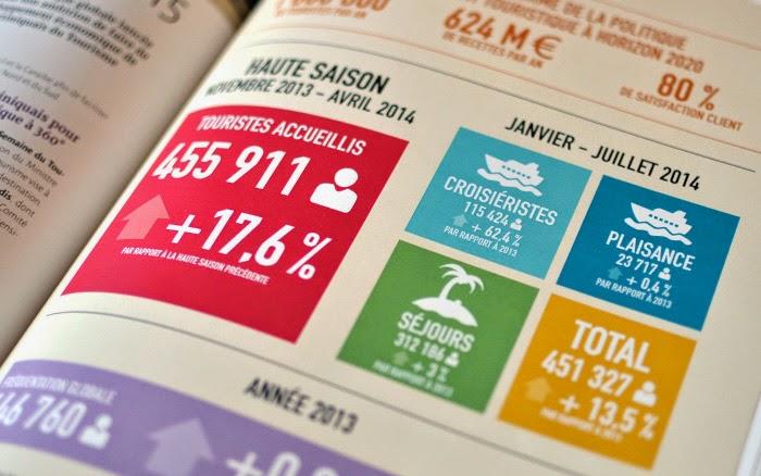 Création infographie chiffres clés / Graphiste freelance Paris