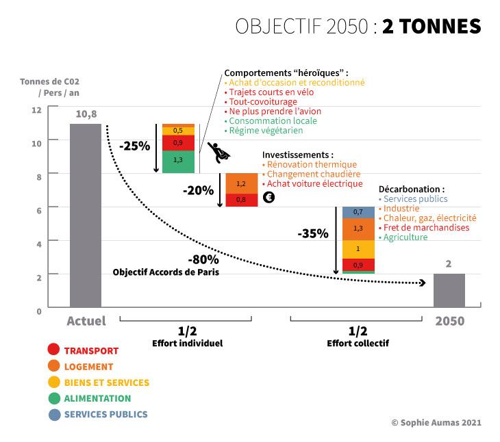 Graphique / Leviers de réduction de l'empreinte carbone